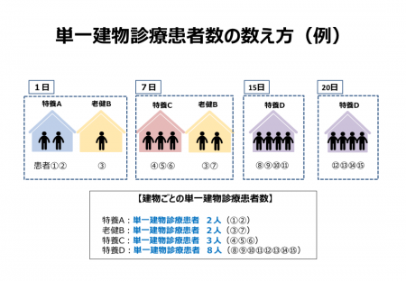 単一建物診療患者数の数え方(例)
