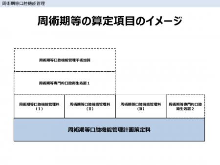 周術期等の算定項目のイメージ