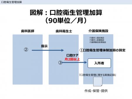 図解:口腔衛生管理加算(90単位/月)