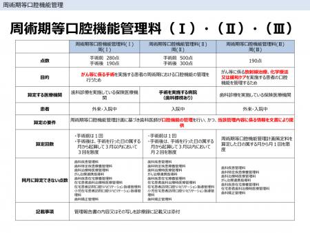 周術期等口腔機能管理料(Ⅰ)・(Ⅱ)・(Ⅲ)