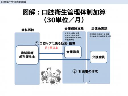 図解:口腔衛生管理体制加算(30単位/月)