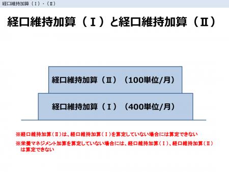 経口維持加算(Ⅰ)と経口維持加算(Ⅱ)